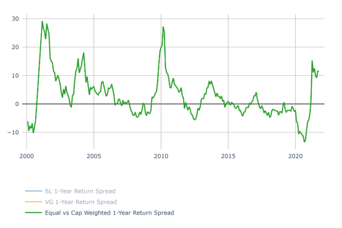 Equal vs. Market Weighted 1 Yr. Return Spread (through August 2021)
